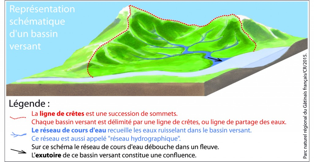 Schema bassin versant